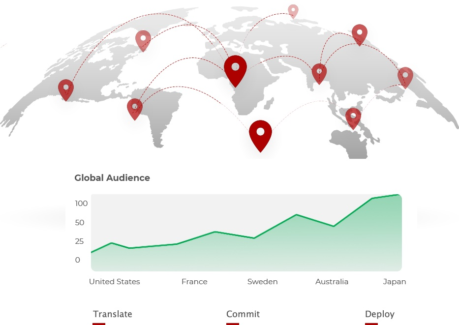 Global Audiences And Markets